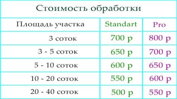 Дезинсекция участка - Цена