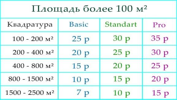Цены на дератизацию более 100 м²
