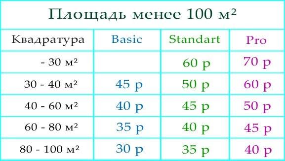 Цены на дератизацию менее 100 м²
