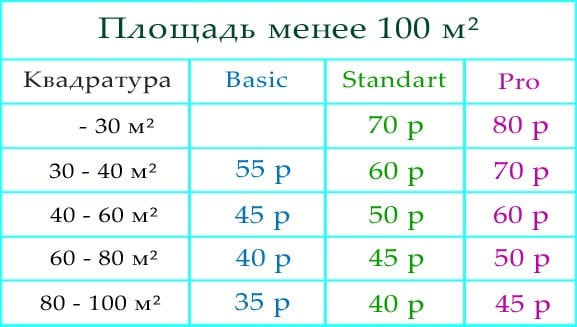 Цены на дезинсекцию менее 100 м²